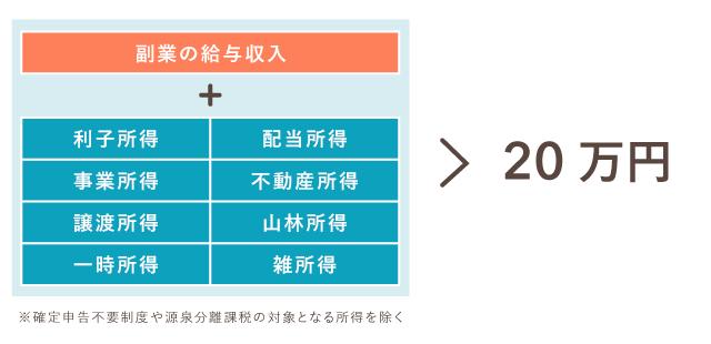何が20万円超か - 副業収入が「給与所得」の場合