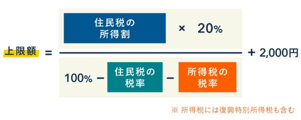 ふるさと納税の上限額の計算式(実質負担2000円の寄附)