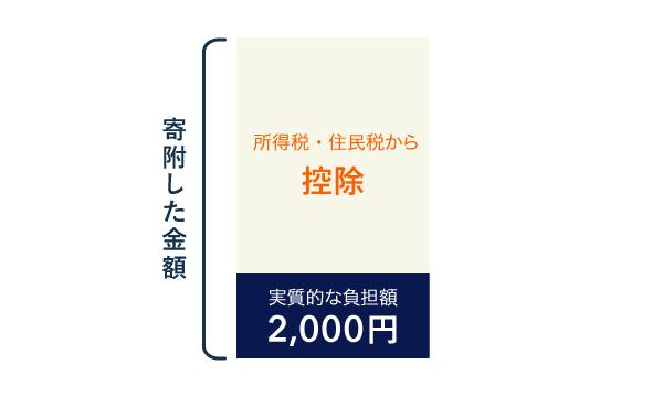 ふるさと納税の仕組み(控除で実質負担2000円にできる)