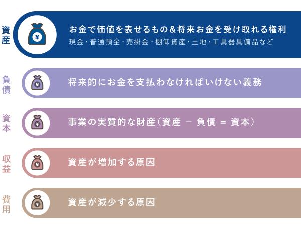事業の取引を区分する5つの勘定について - 資産とは