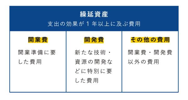個人事業の繰延資産は、開業費・開発費・その他の費用の3種類