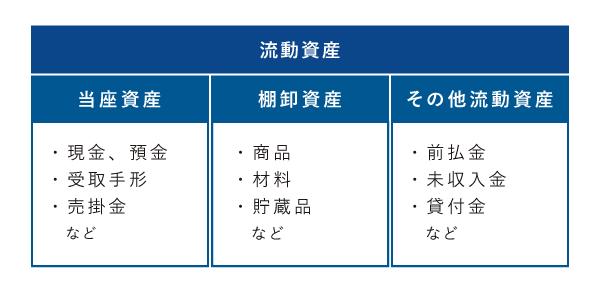 流動資産の分類 - 当座資産・棚卸資産・その他流動資産