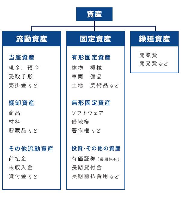 資産の分類 - 流動資産・固定資産・繰延資産