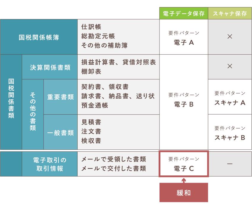 【2020年】電子帳簿保存法の改正(電子取引情報)
