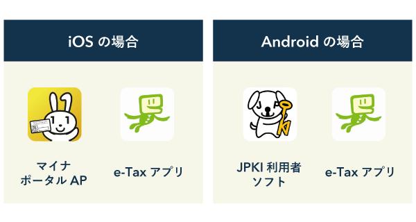 スマホから確定申告するときに必要なアプリはiOS・Androidで異なる