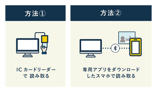 マイナンバーカードを読み取る方法は2種類(パソコンを使う場合)