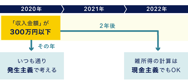 2020年分の収入金額が300万円以下の場合 - 雑所得の改正