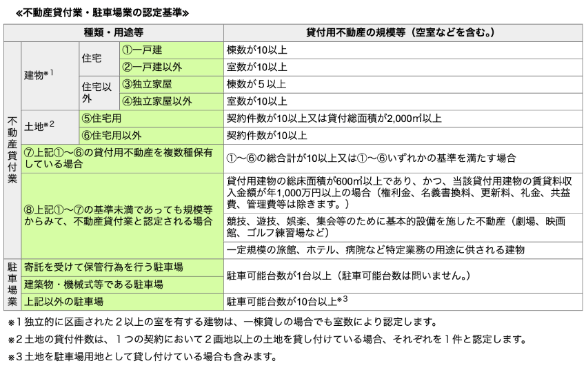不動産貸付業・駐車場業の認定基準(個人事業税の場合)