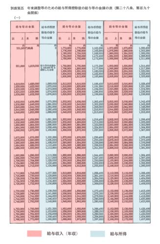 給与所得の確認方法 - 所得税法別表第五