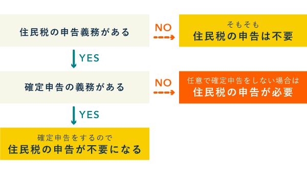 住民税の申告義務(確定申告をすれば不要)