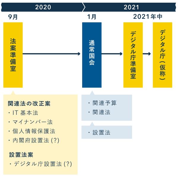 デジタル庁(仮称)の創設までのプロセス