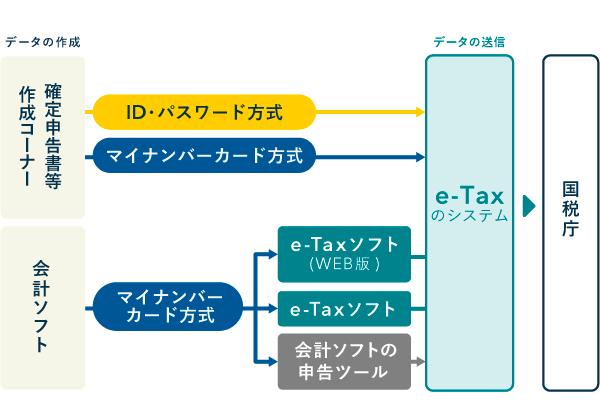 e-Taxで電子申告する方法 - 確定申告書等作成コーナーと会計ソフト
