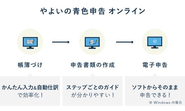 帳簿づけから電子申告までの流れ - やよいの青色申告 オンライン