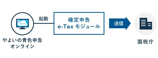 電子申告の流れ(Windows) - やよいの青色申告 オンライン