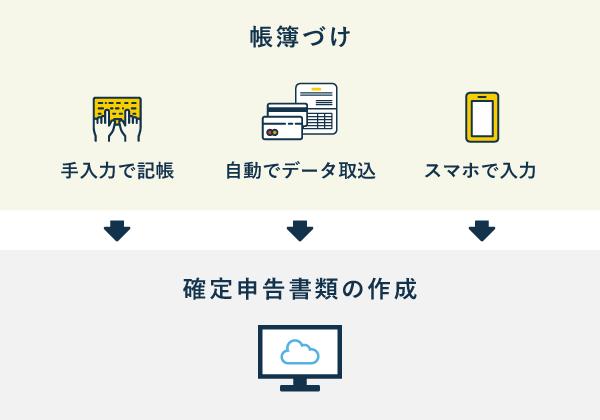 会計ソフトを用いた帳簿づけ〜確定申告までの流れ