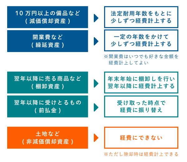 資産を経費化する際の概略 - 5パターンに分類