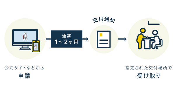 発行申請から受け取りの流れ【マイナンバーカード】