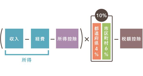 住民税所得割の計算方法