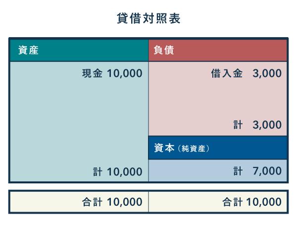 負債が少ない財政状態 - 貸借対照表の見方
