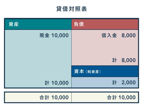 負債が多い財政状態 - 貸借対照表の見方