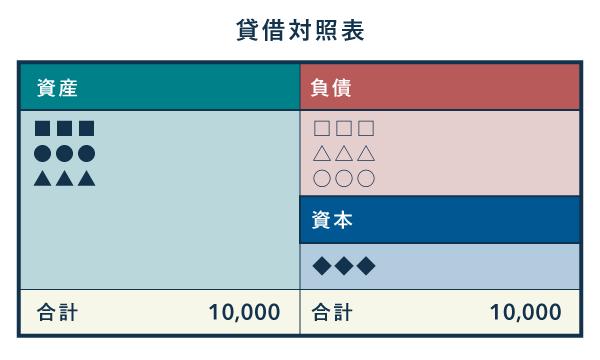 貸借対照表の例