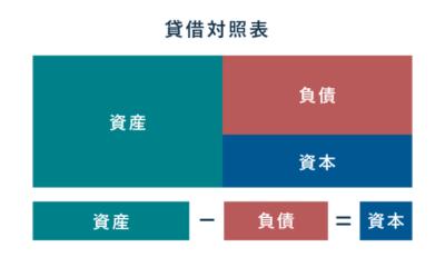 資産から負債を差し引いたものが資本 - 貸借対照表の基本構成
