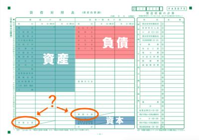 事業主貸と事業主借の位置 - 青色申告決算書の貸借対照表