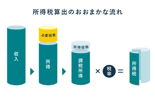 所得税算出のおおまかな流れ(必要経費)