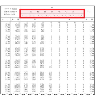 「扶養親族等の数」で天引き金額が軽減 - 源泉徴収税額表