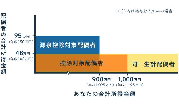 同一生計・控除対象・源泉控除対象配偶者の所得要件