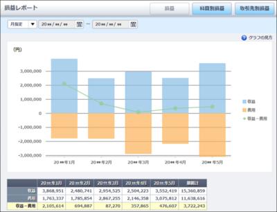 損益レポート - やよいの青色申告 オンライン