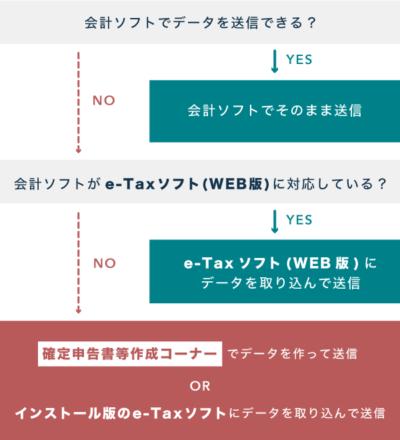 電子申告の方法フローチャート(会計ソフトの場合)