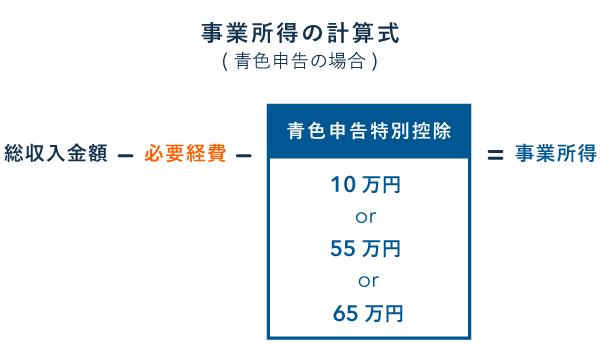 【事業所得の計算式】青色申告者は特別控除を適用できる