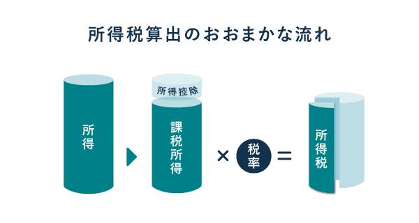 所得税算出の流れ(所得~所得税)