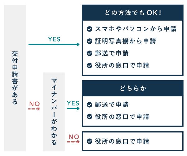 マイナンバーカードの作成方法と選び方 - フローチャート