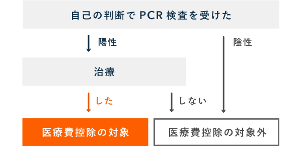 自己判断でPCR検査を受けた場合、医療費控除の対象かは結果に左右される