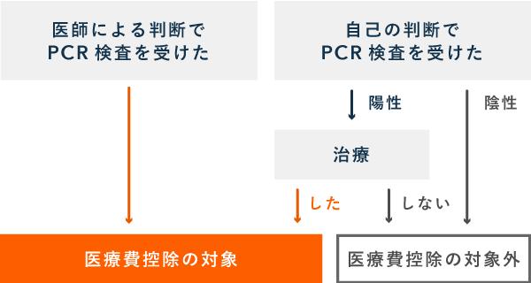 PCR検査の費用が医療費控除の対象になるかは状況による