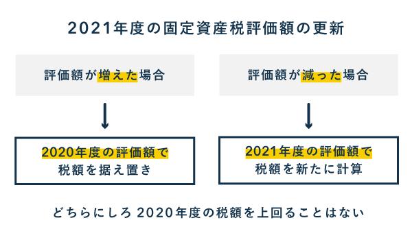 2021年度の固定資産税評価額の据え置き - 負担調整措置