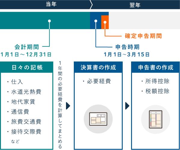 日々の記帳から確定申告まで(所得税の計算過程でマイナスするもの)