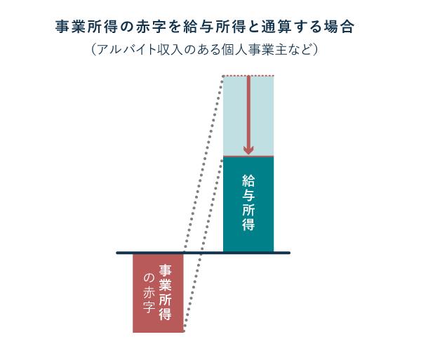 事業所得と給与所得の損益通算