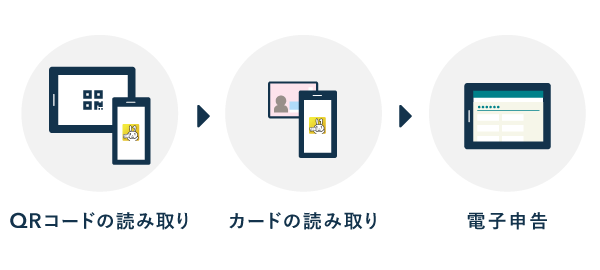 マイナンバー方式のタブレット申告(マイナポータルAP)