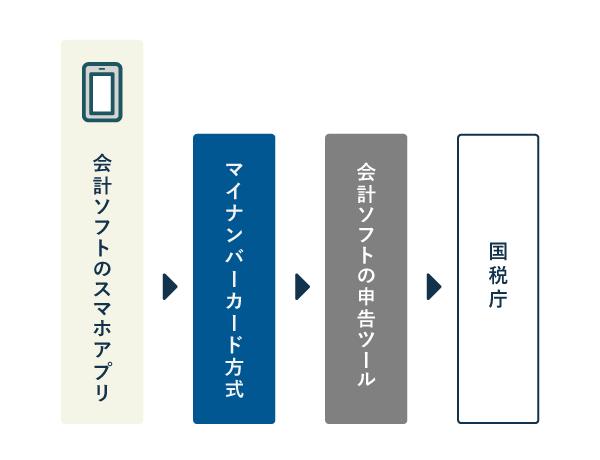 会計ソフトのスマホアプリから申告データを送信