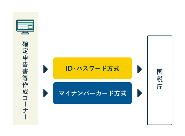 パソコンから「確定申告書等作成コーナー」を通じて申告データを送信