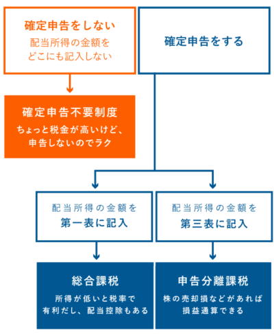 配当所得の3つの課税方式