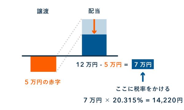上場株式の譲渡損失を配当と損益通算する