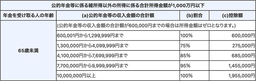 公的年金等の速算表