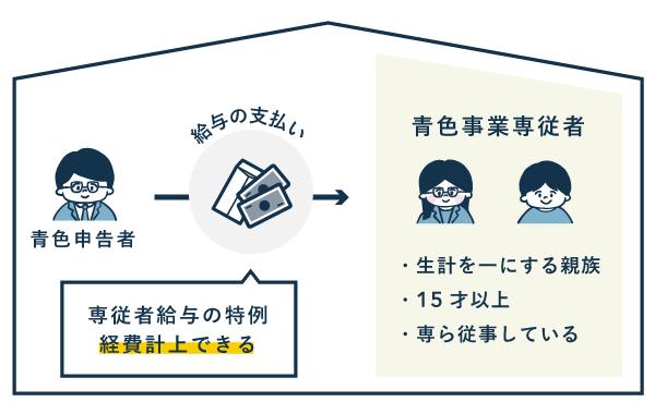 青色事業専従者 - 一定の要件を満たす青色申告者の親族