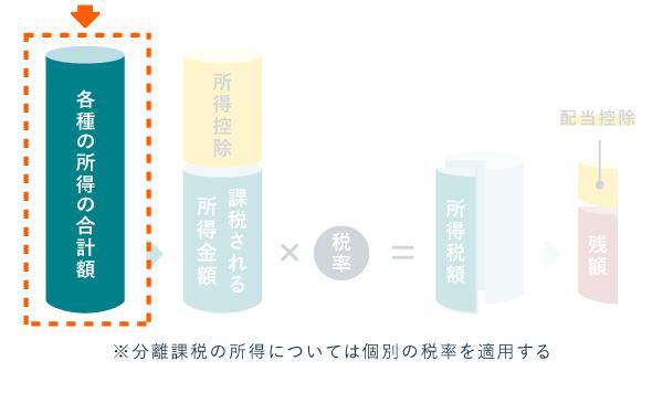 各種の所得の合計額(確定申告義務を判定する計算式)