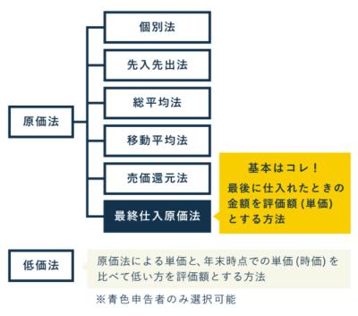 棚卸資産の評価方法 - 原価法と低価法