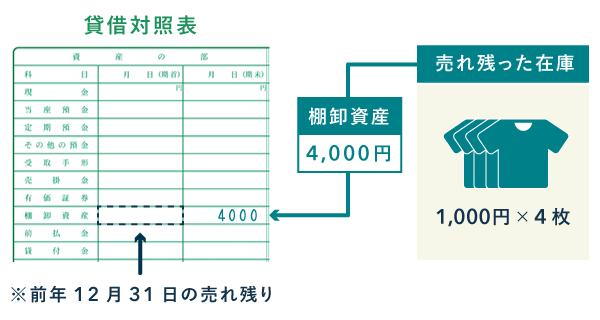 棚卸資産 - 貸借対照表への記入例